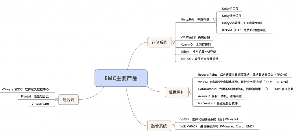 《EMC Product》